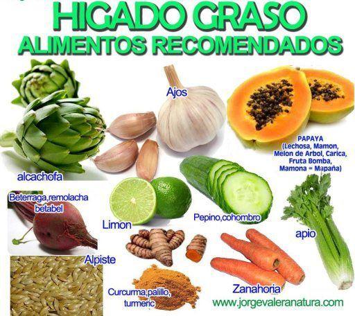 Alimentos Que Bajan El Colesterol Dieta Para Higado Graso Higado Graso Gastritis Dieta