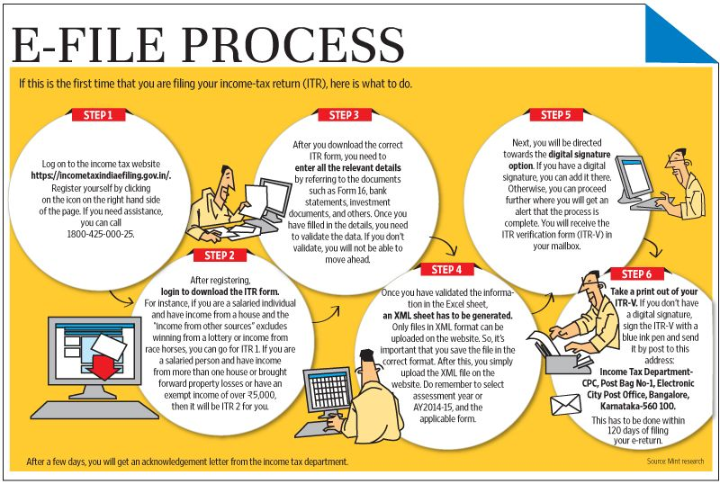 What\u0027s \u0027Form 16\u0027 and what to do with it - Livemint Finance - income verification form