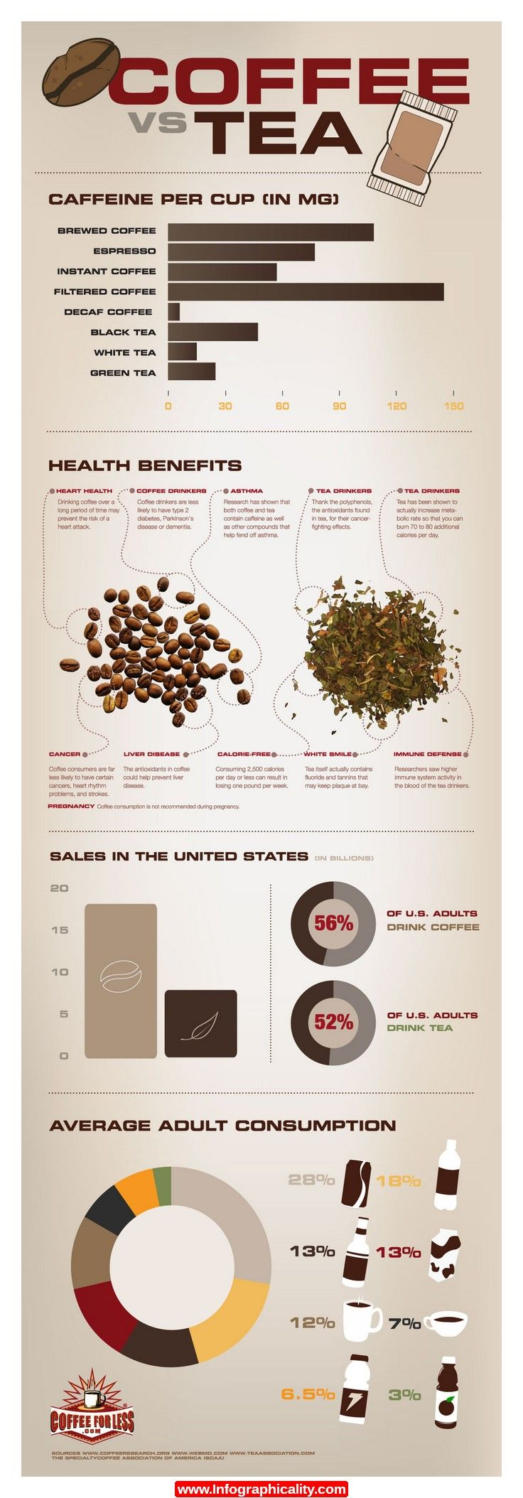 Caffeine, health benefits, sales in the US and consumption