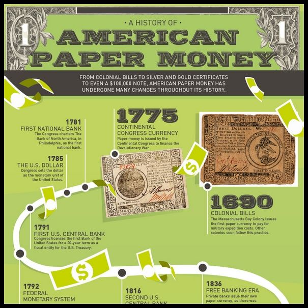 A History Of American Paper Money Civil War Colonial Bills Continental Congress Currency