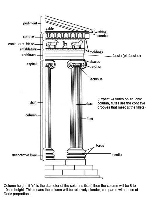 Ionic Order Temple Google Search Ionic Order