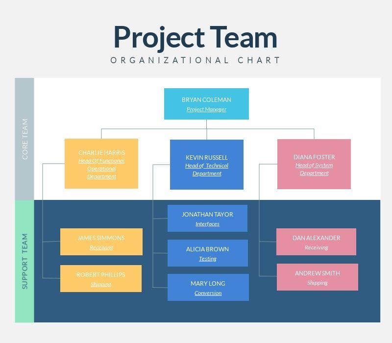 500 Free Infographic Design Templates Organizational Chart