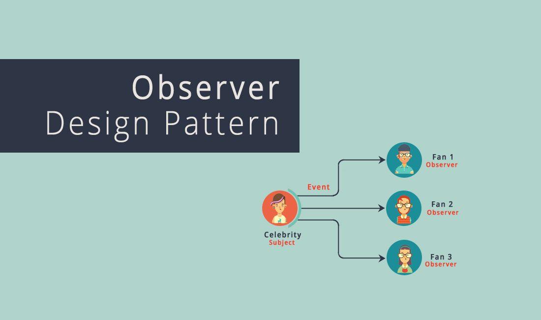 Observer Design Pattern In Java Design Patterns In Java Pattern