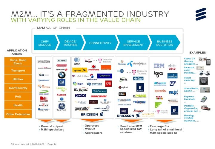 iot value chain M2M - companies per value chain (Ericsson) | Chains | Pinterest ...