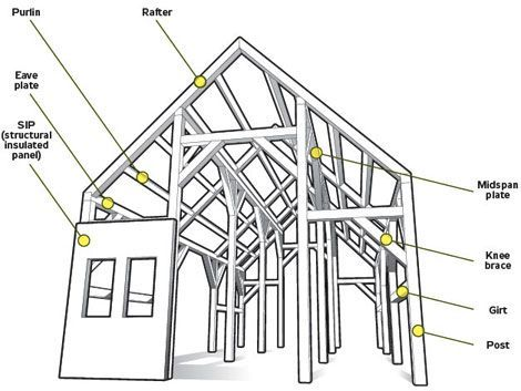 Attractive Timber Framing Terminology Frieze - Picture Frame Design ...