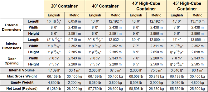 Shipping Container Dimensions 40 Foot And 20 Foot Container Shipping Container Dimensions Container Dimensions Shipping Container