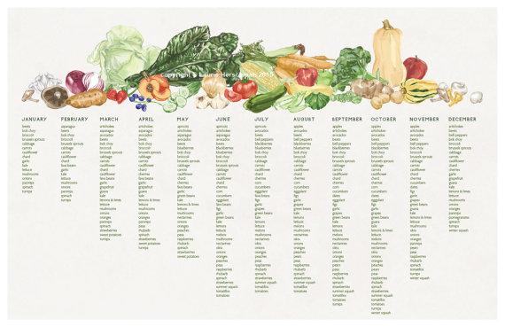 Seasonal Produce Chart Bay Area Norcal Growing Seasons 11x17 Poster Seasonal Produce Chart In Season Produce Produce Chart