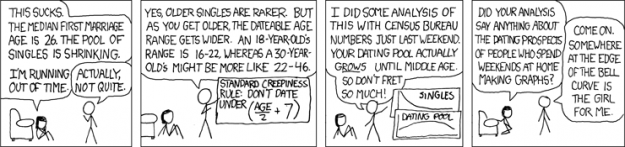 xkcd dating pool graph