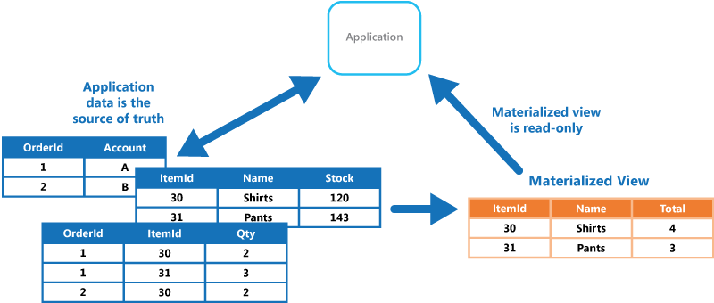 Materialized View Pattern Relational Database Management System