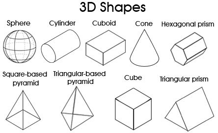 Printable Chart 3d Shapes Printable Shapes For Kids 3d Shapes For Kids 3d Shapes