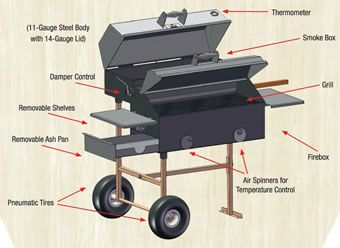 The 10 best charcoal grills for under $2000 for their price category for 2013.