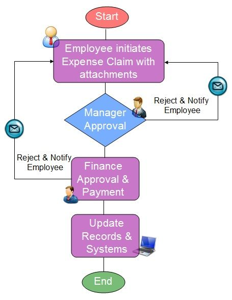Process map For Expenses Claim Automate your HR