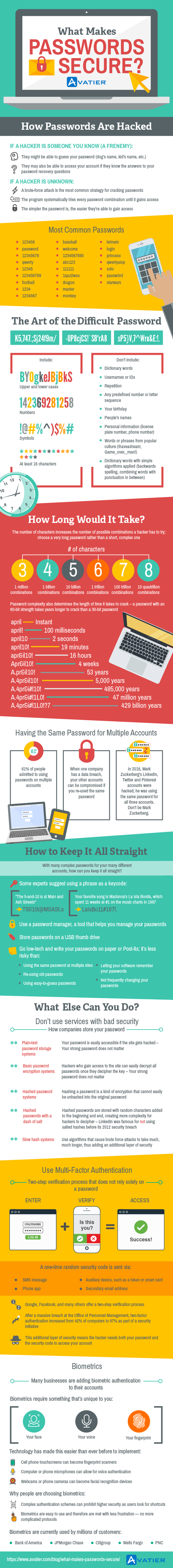 What Makes Passwords Secure? #Infographic