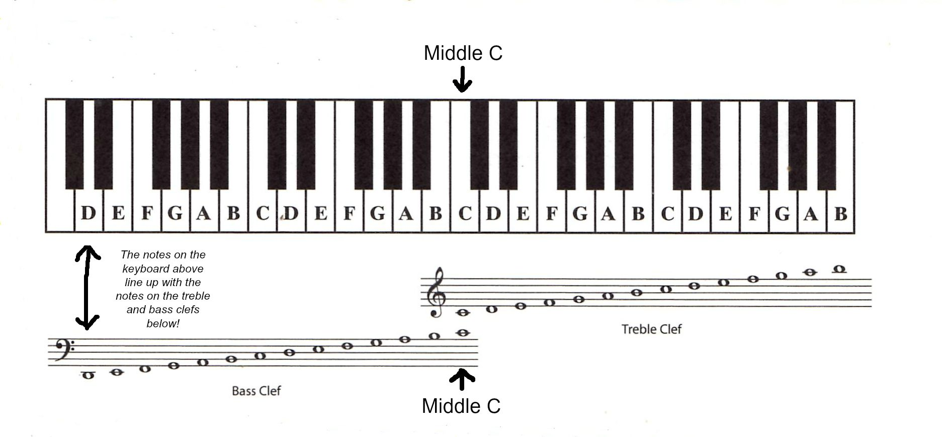 Read Piano Notes: Introduction to Basic Music Notation