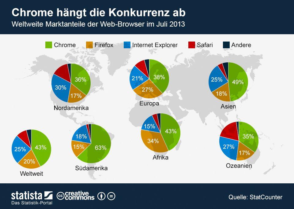 Chrome Hangt Die Konkurrenz Ab Infografik Konkurrenz Und