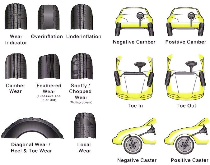 Tire Wear Chart A Anese Auto Repair