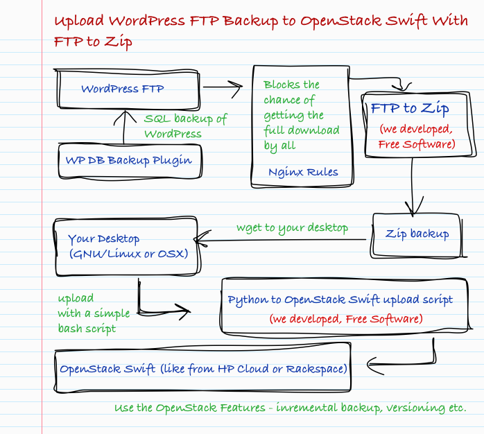 Upload WordPress FTP Backup to OpenStack Swift With FTP to