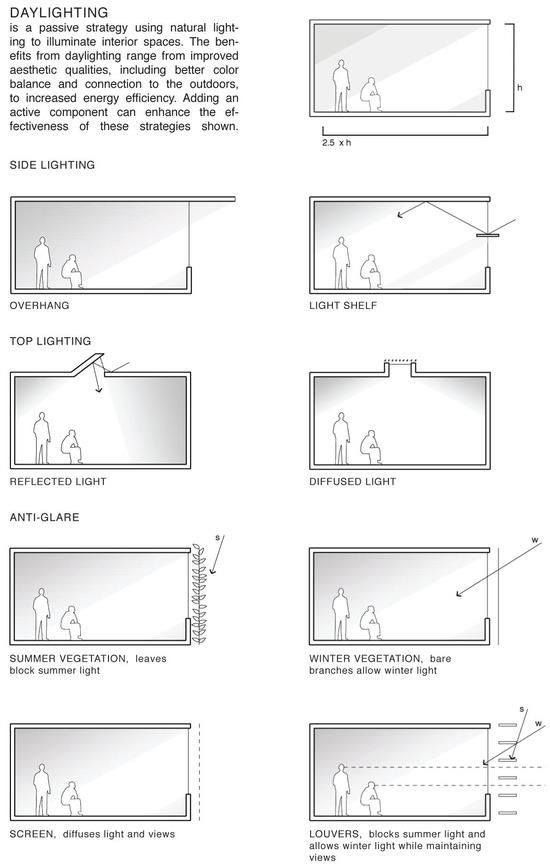 Sunlight Diagrams Light Architecture Diagram Architecture Passive Design
