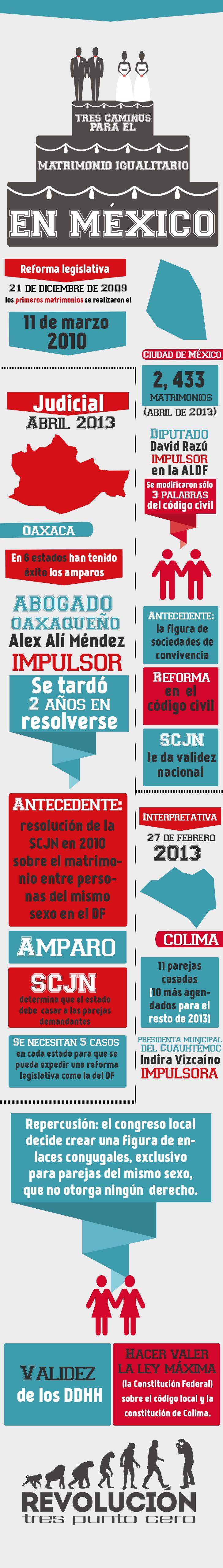 Las vías para el matrimonio igualitario en México http://revoluciontrespuntocero.com/las-vias-para-el-matrimonio-igualitario-en-mexico-infografia/