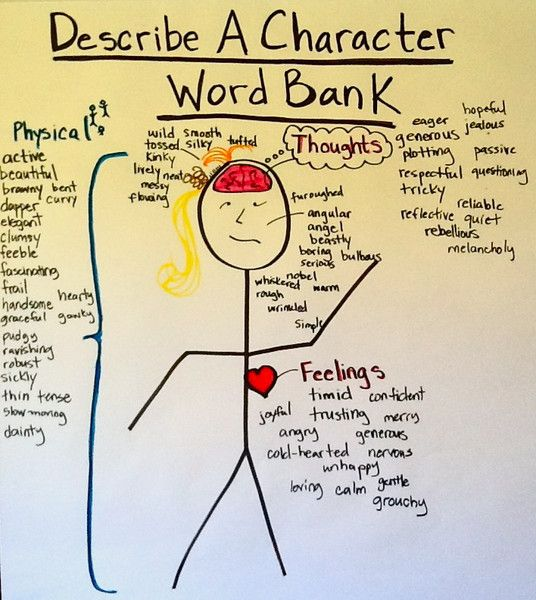 Describe A Character Word Bank Common Core Tips for ELLs
