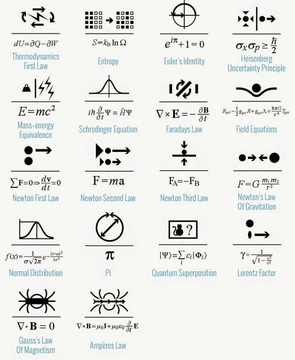 Fun O Physics Science Buddies Equations Physics Problems Physics Concepts