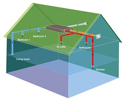 Rega vent heat recovery ventilation the best way to for The best way to heat your house