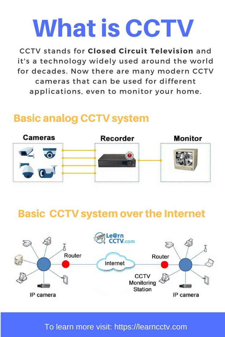 What Is Cctv Closed Circuit Television Easily Explained Video Security Camera Wire Diagram Further Ptz Wiring Gadgets Future Tech Pinterest And Ip