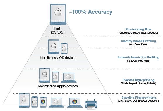 The Aruba ClearPass five-tier profiling system | Aruba
