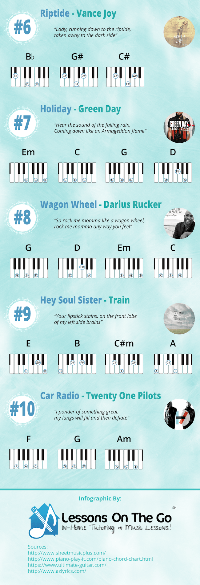 10 Easy Piano Songs Anyone Can Play [Infographic] | Easy ...