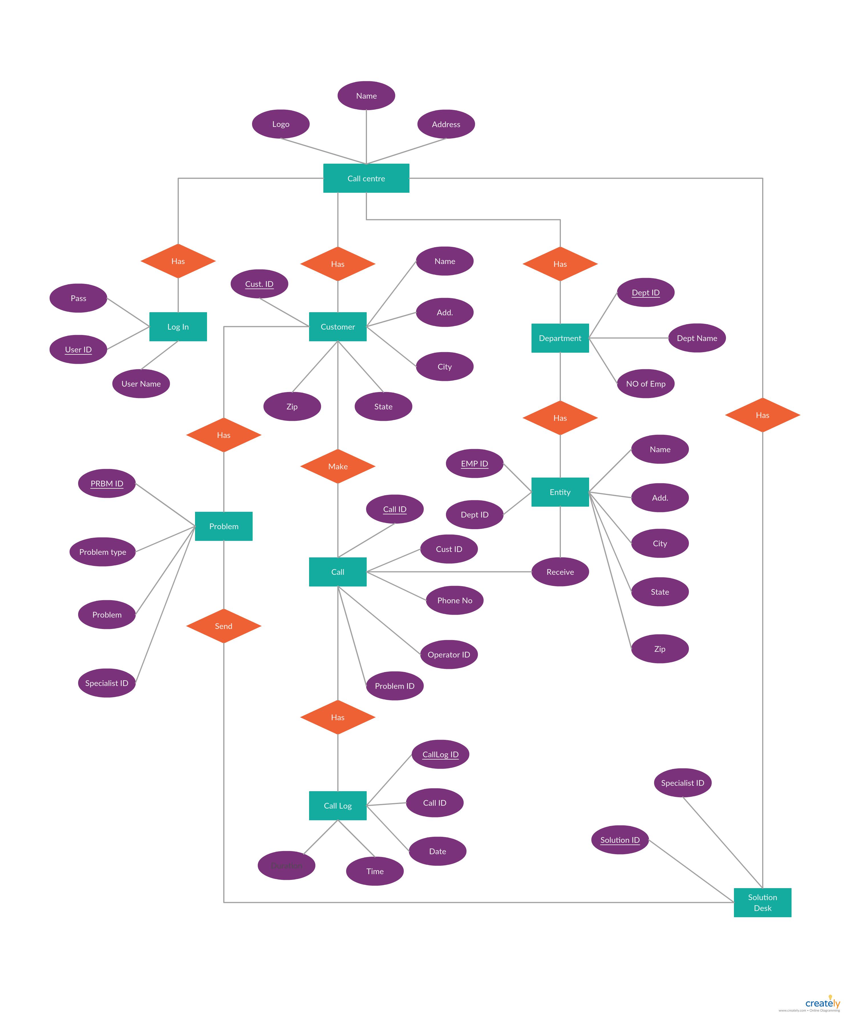 Er Diagram Tutorial Complete Guide To Entity Relationship Diagrams Relationship Diagram Center Management Diagram