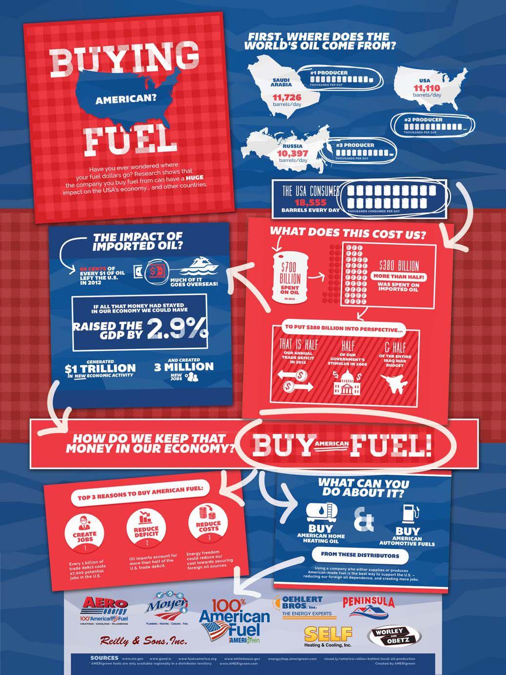 Buy American Fuel!