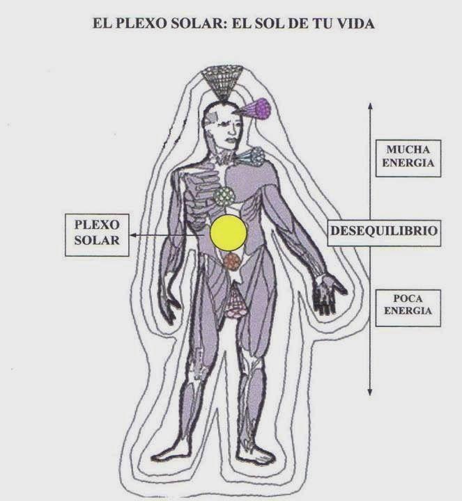 Tu Salud El Plexo Solar El Sol De Tu Vida Plexo Solar Medicinas Alternativas Vida