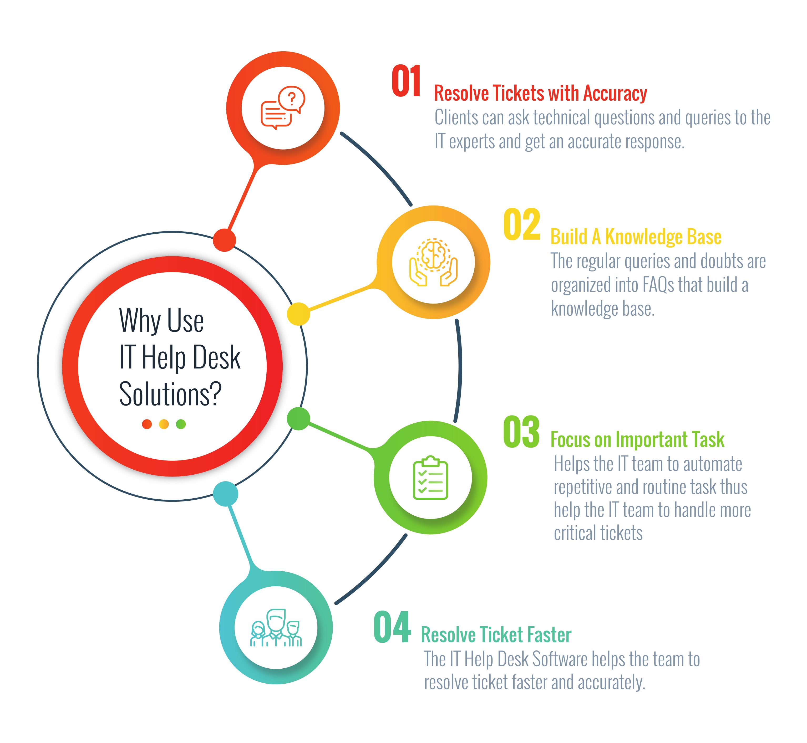Try It Help Desk Solutions Services Jiwebtech Desk Solutions Help Desk Solutions