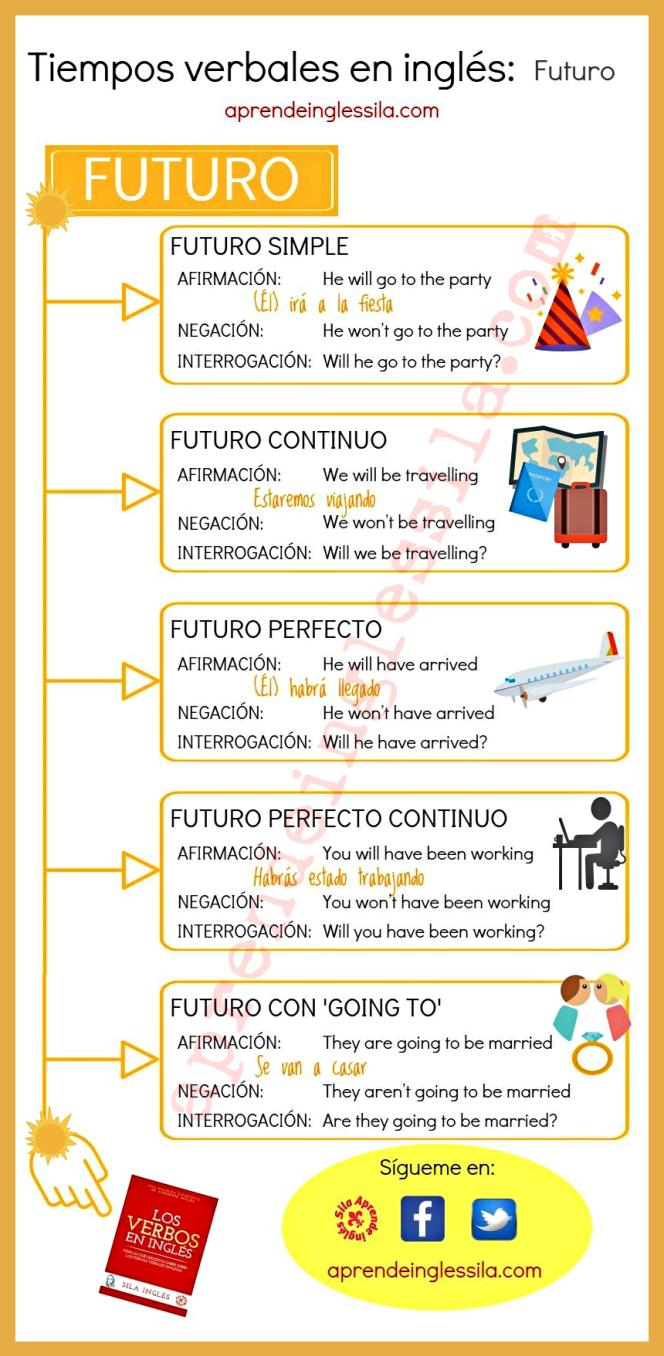 Tiempos Verbales En Inglés English Verbs English Phrases Learn English