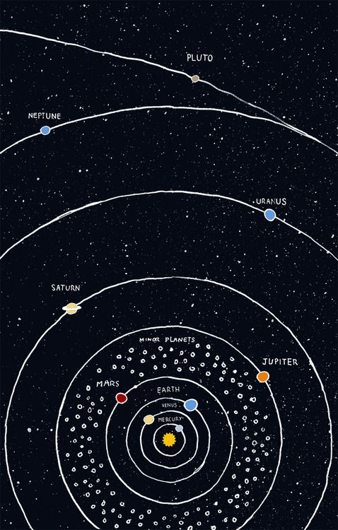 The solar system (simplified version without all the comet ...