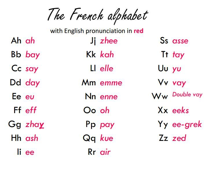Image result for french learning