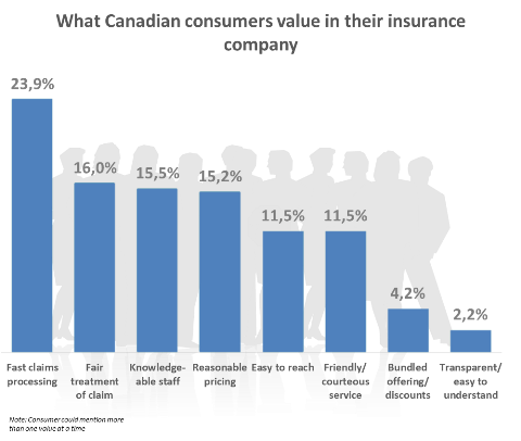 How Canadians Value Insurance Companies 8 Aspects Consumers