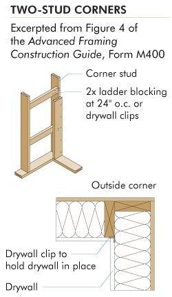 Advanced Wood Framing A Method Of Framing Wood Walls Consisting Of