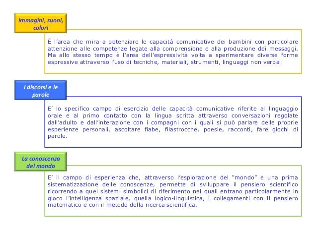 Curricolo Annuale Infanzia 2012 13 Infanzia Idee Per La Scuola