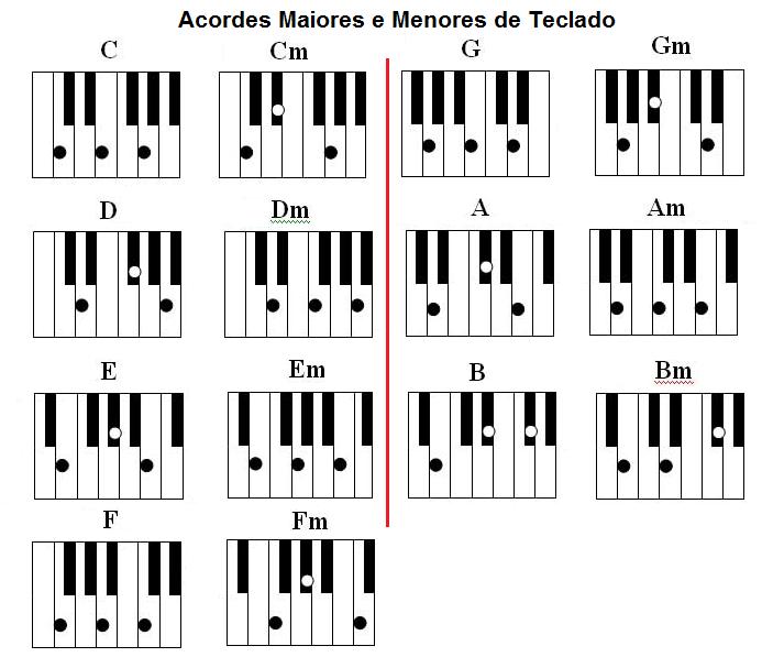 Cifras Desenhos ~ Notas Musicais Para Teclado Nesses links voc u00ea poderá ver tabelas de acordes maiores dos