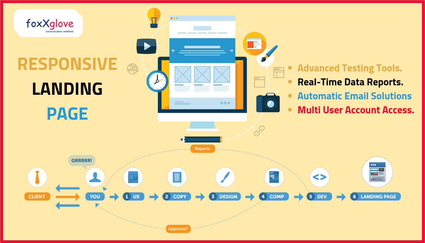 FoxxgloveMedia expertise in designing Responsive