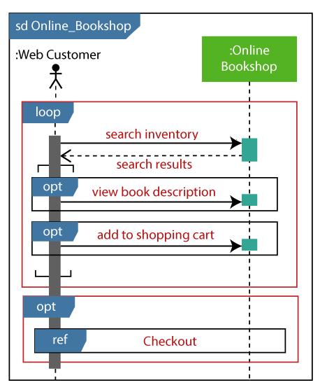 Uml Sequence Diagram Javatpoint Sequence Diagram Diagram Activity Diagram