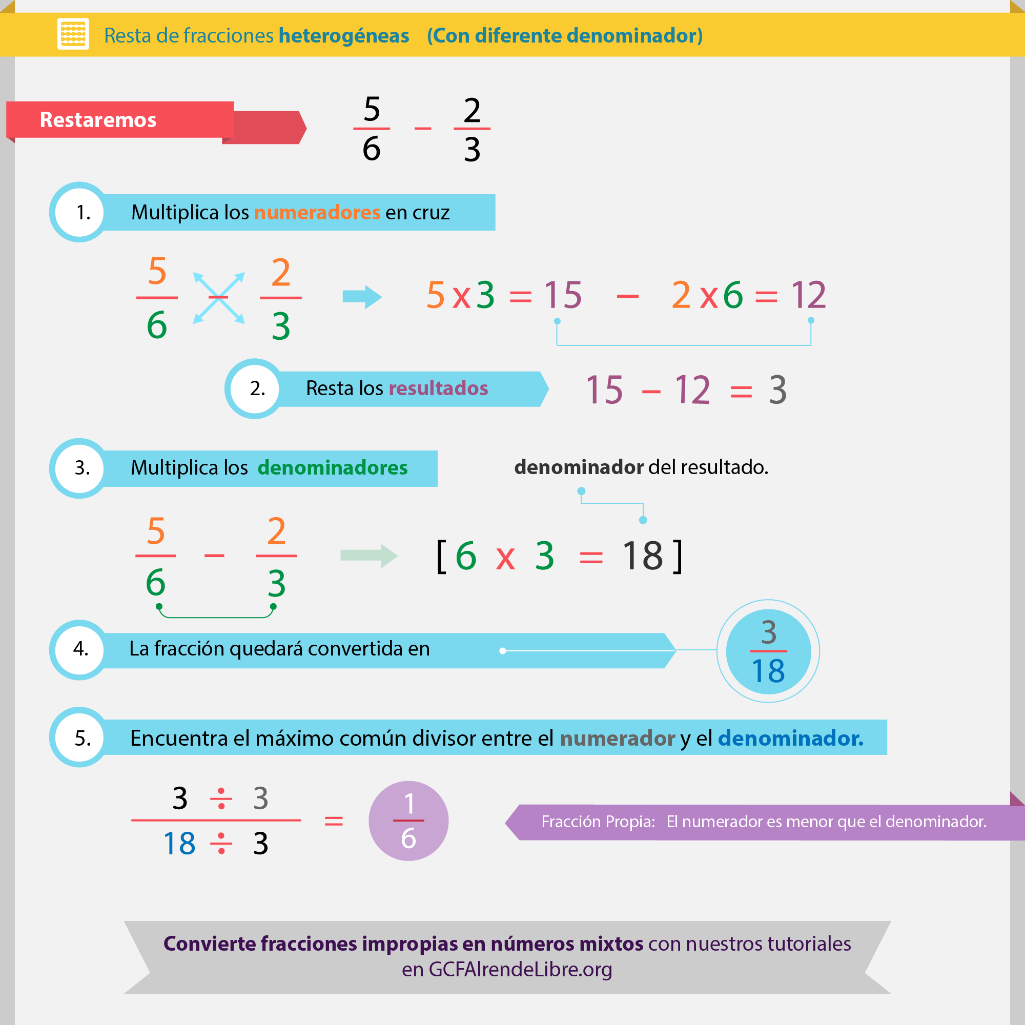 Mira lo sencillo que es restar fracciones con diferente denominador ...