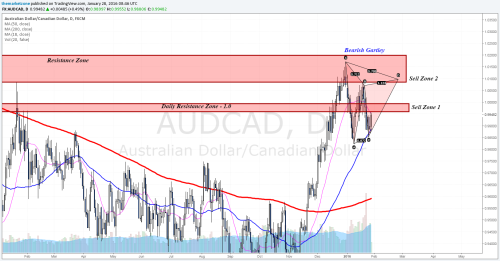 Creating a trading plan - Real example on $AUDCAD #Forex #Trading