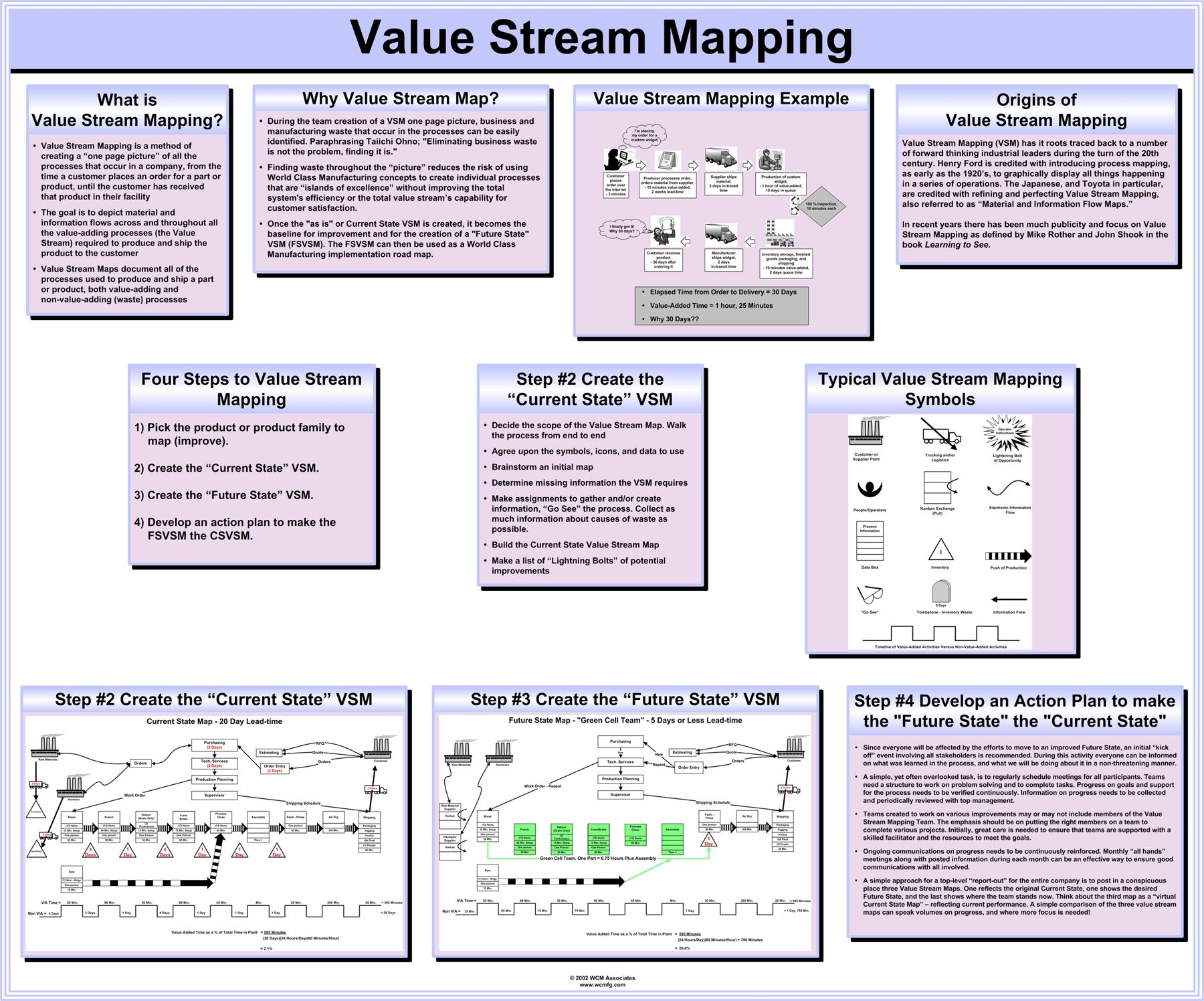 Value Stream Mapping Value Stream Mapping Business Process Management Business Management Degree Free value stream mapping template