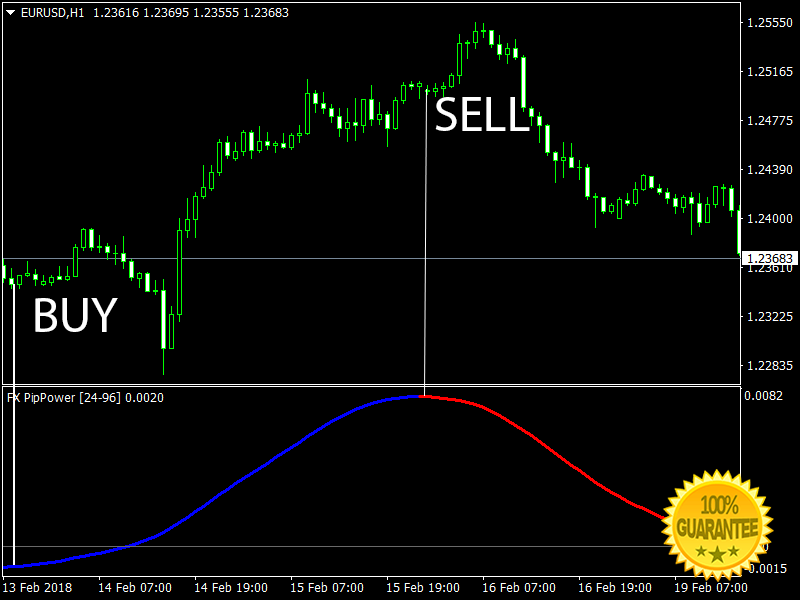 Download FX Pip Power Forex Indicator For Mt4 | Forex