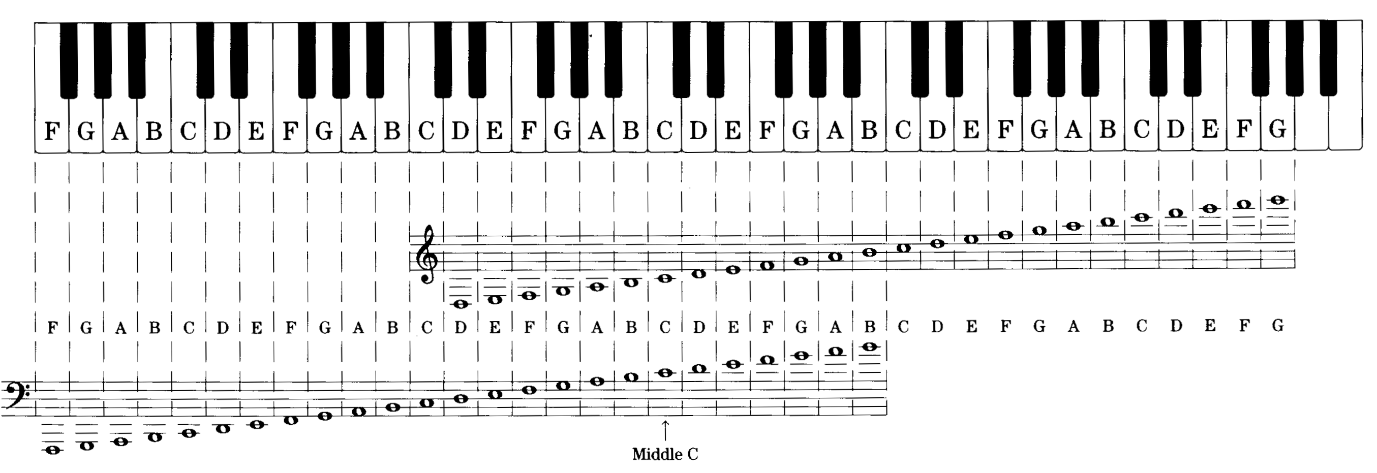 Visual Of Music Notes On A Scale And On Keys  Boys