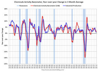 "Chemical Activity Barometer ""Chemical Activity Barometer Stabilizes""."