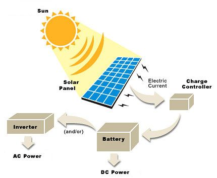Basic solar power system diagram also amazing website for all basic solar power system diagram also amazing website for all kinds of mods to an rvcamper rv future pinterest rv campers solar power and diagram ccuart Gallery