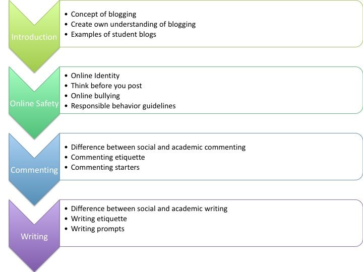 Creating an outline for blogging unit plan living it up in the lab creating an outline for blogging unit plan altavistaventures Image collections
